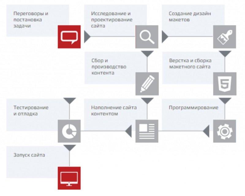 Процесс разработки сайта под ключ за 7 шагов