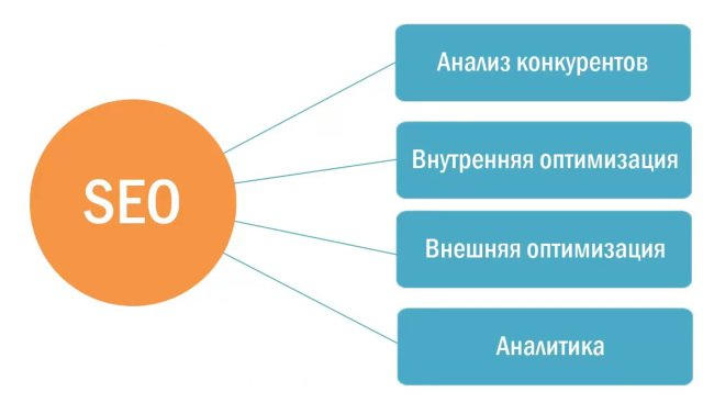 Внутренняя и внешняя SEO оптимизация сайта
