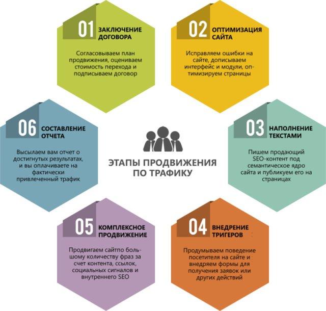 ТОП 6 способов продвижения сайта в Краснодаре